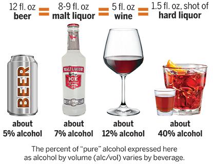 Oz Liquor Is How Much Standard Drink