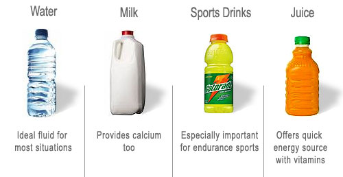 water, milk, sports drinks, juice